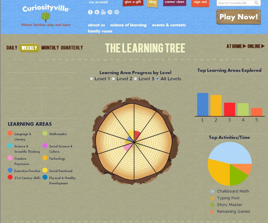 Curiosityville Learning Tree